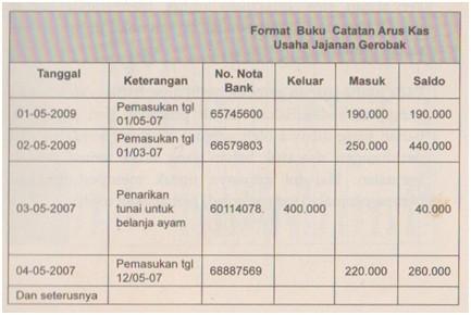 Pencatatan Keuangan Usaha Jajanan Gerobak