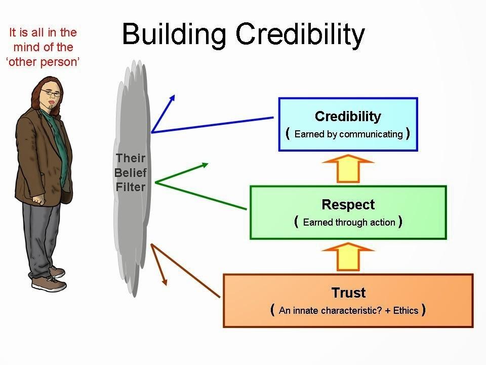 Membangun kredibilitas Enterpreneur Muda