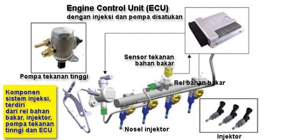 Skema komponen sistem injeksi