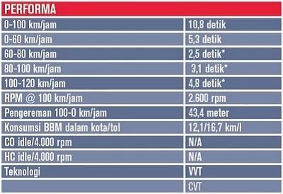 """Suzuki Swift Sport Sudah Tersedia 2 Varian """"Transmisi Manual Dan Otomatis"""""""