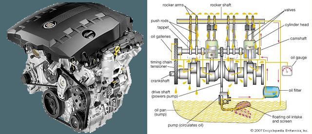 Tips Cerdas Dalam Mengganti Oli Mesin Mobil Pribadi